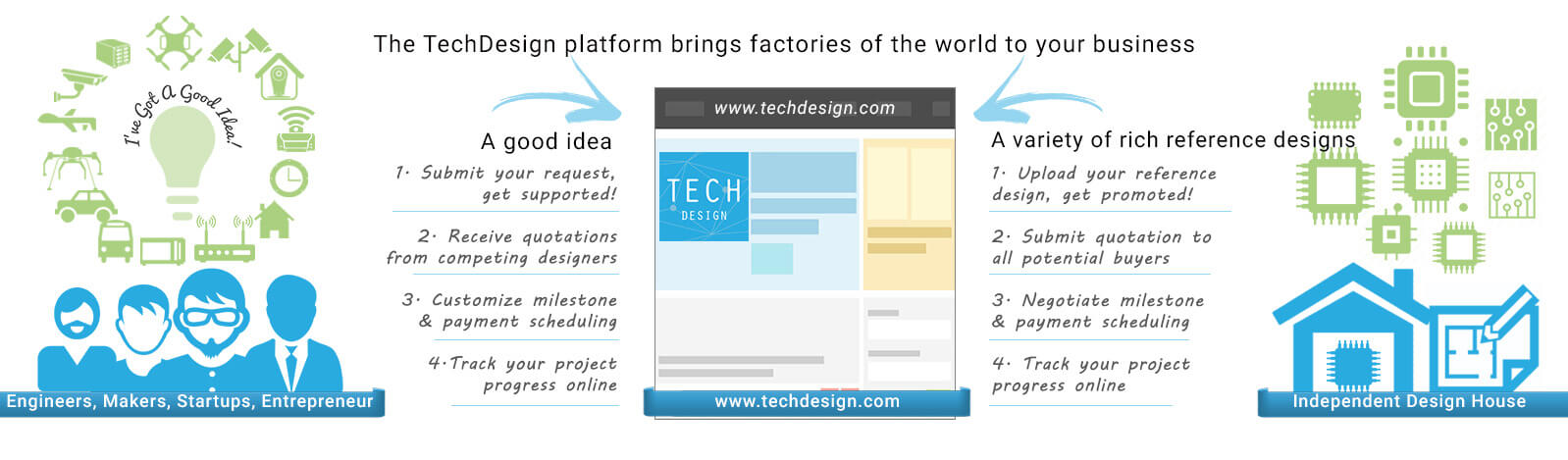 The TechDesign platform brings factories of the world to your business. Submit your good idea, a variety of rich reference designs will be provided.