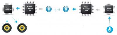 Functioning through Bluetooth