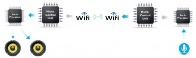 Functioning through Wi-Fi