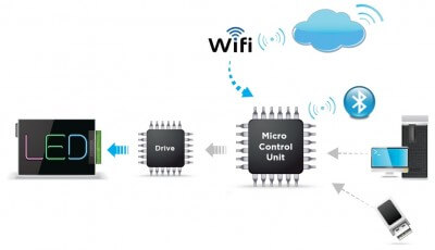 Controlling through Bluetooth or Sensor