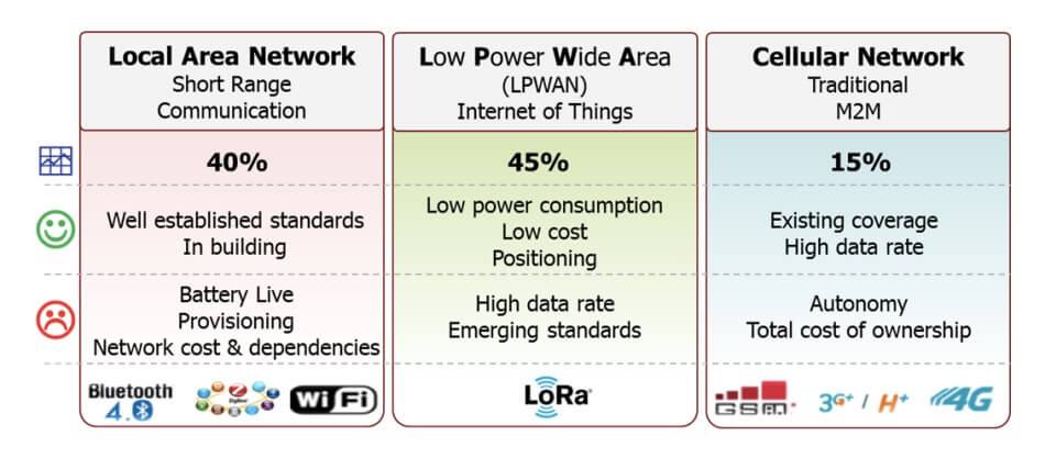 LoRa is a wireless technology developed for low power, wide-area networks (LPWANs), essential for Internet of Things (IoT) and machine-to-machine (M2M) applications.