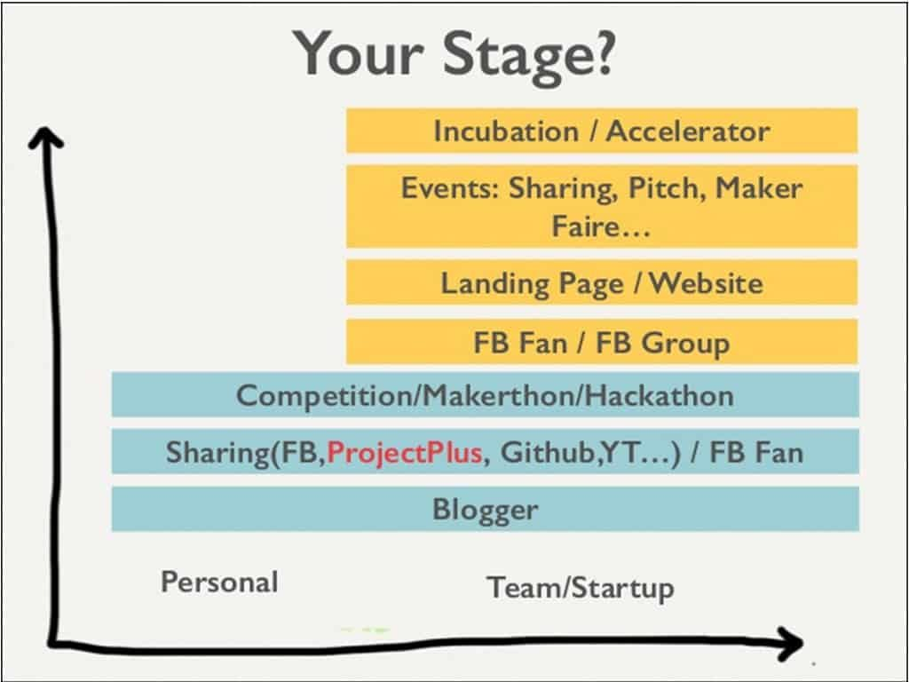 StartupStage