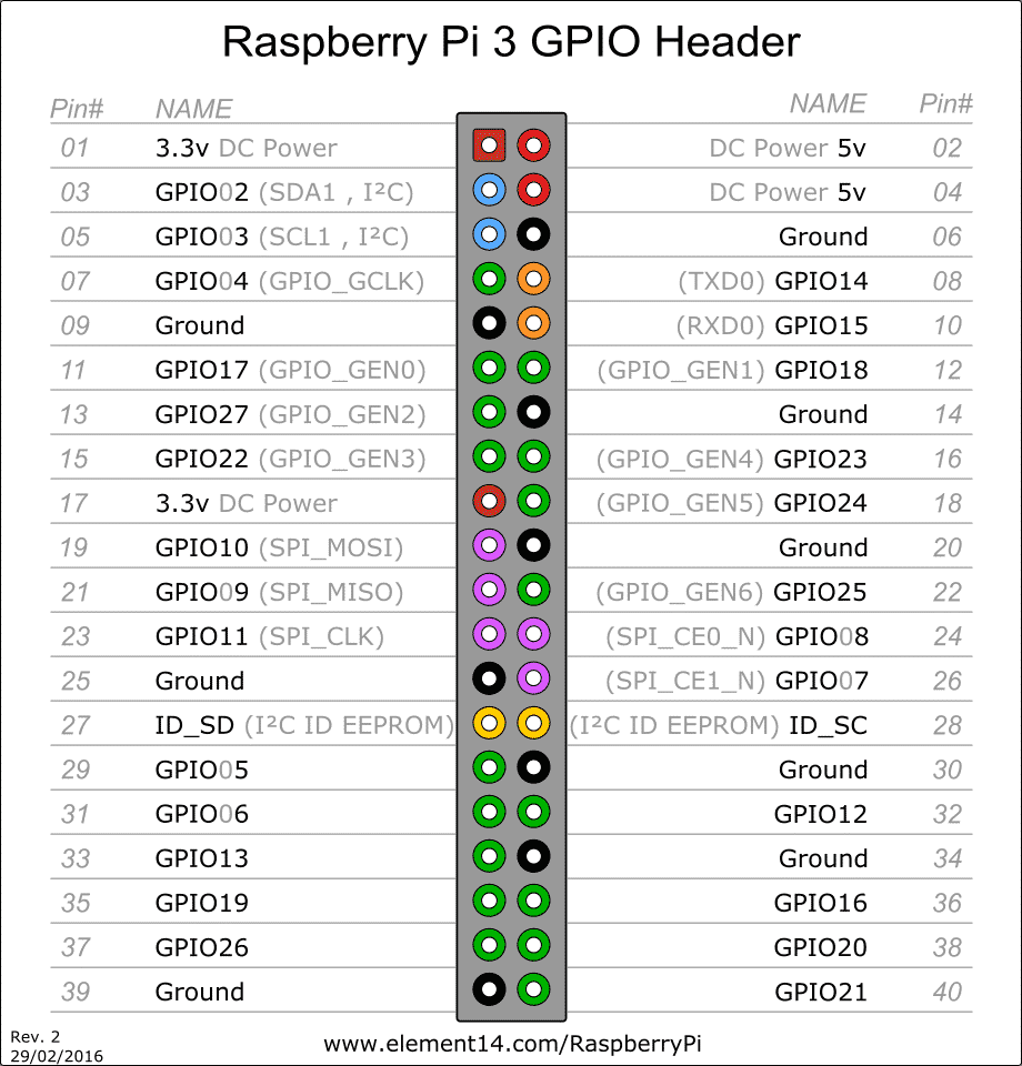 Raspberry Pi Pin Diagram
