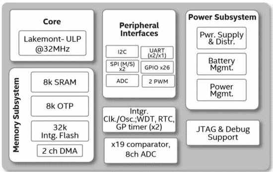 The block diagram of Intel Quark D2000 developer board system, Source: Intel