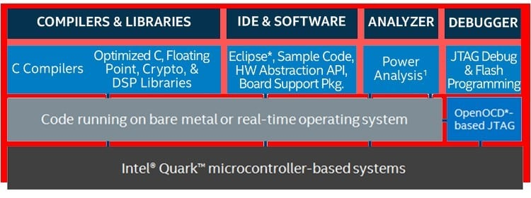 Intel Quark D2000 Software Development Environment