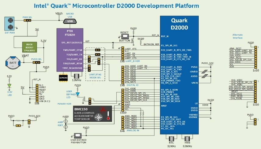 Intel Quark D2000 Development Platform (credit: Intel)