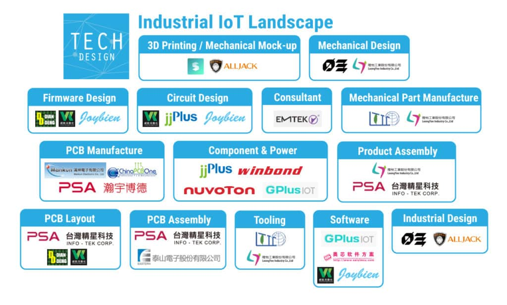 Industrial IoT Landscape
