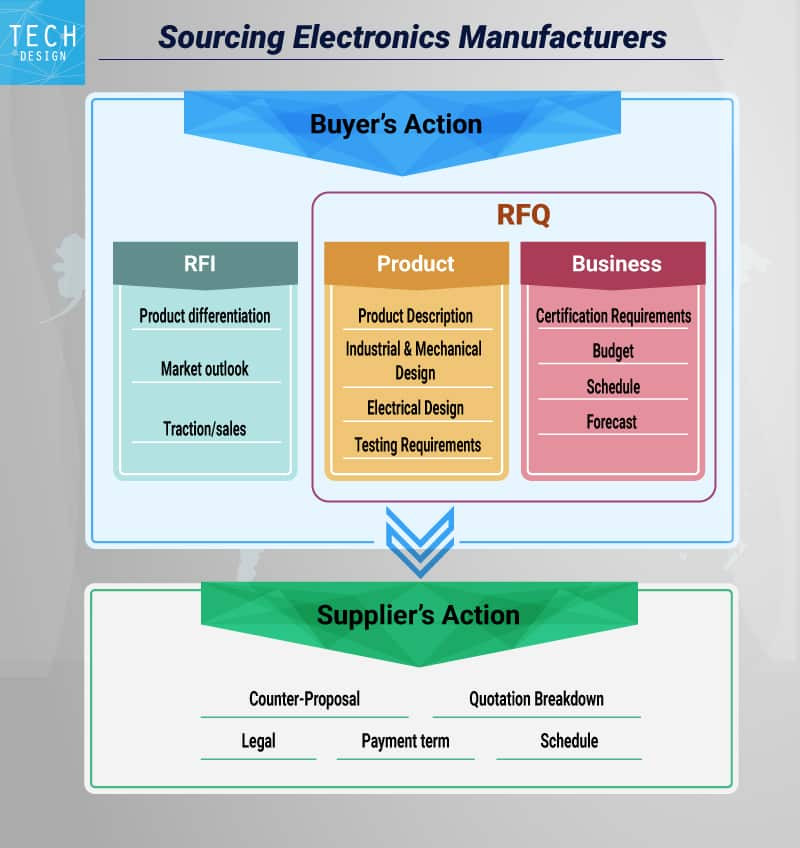 sourcing electronics manufacturers