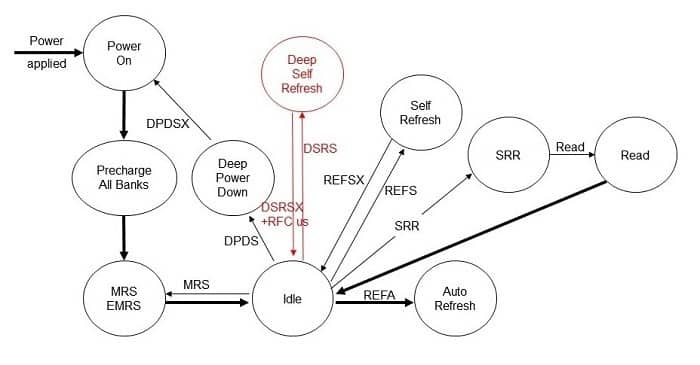 Fig. 5: Machine state flow diagram showing DSR mode in addition to standard JEDEC modes.