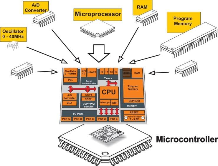 microcontorller, MCU