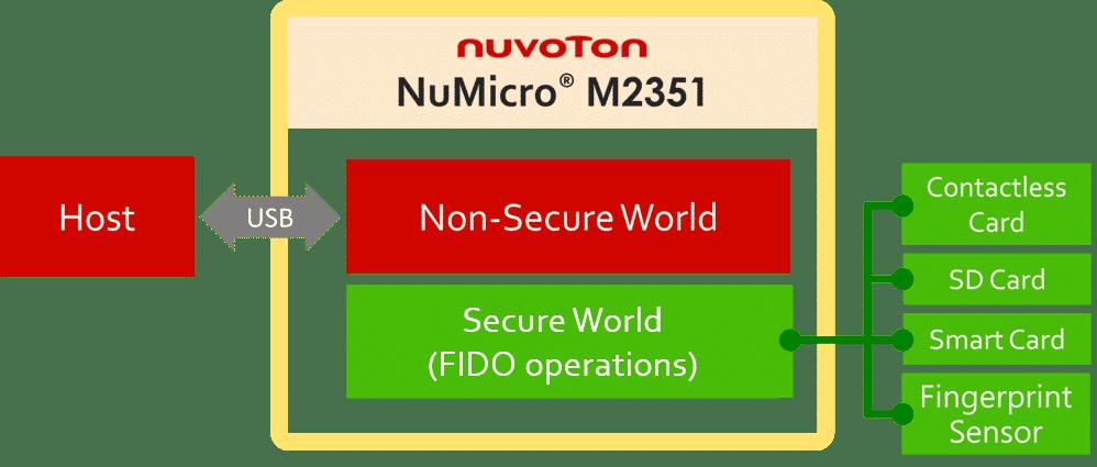 Nuvoton NuMicro M2351