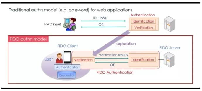 authentication model