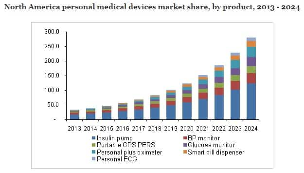 Personal handheld medical device market share