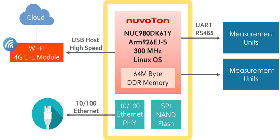 NUC980 System Block Diagram