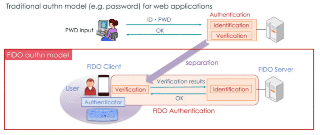 Comparison of traditional and FIDO authentication model (Source: FIDO Alliance)