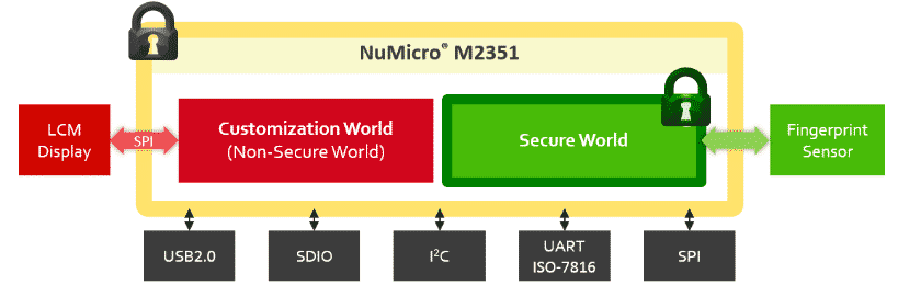 NuMicro M2351 (Source: Nuvoton)
