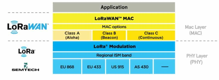 LoRa / LoRaWAN architecture (Source: LoRa Alliance)