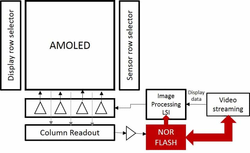 External NOR Flash to compensate brightness uniformity in OLED (Source: https://zhuanlan.zhihu.com/p/53719077)