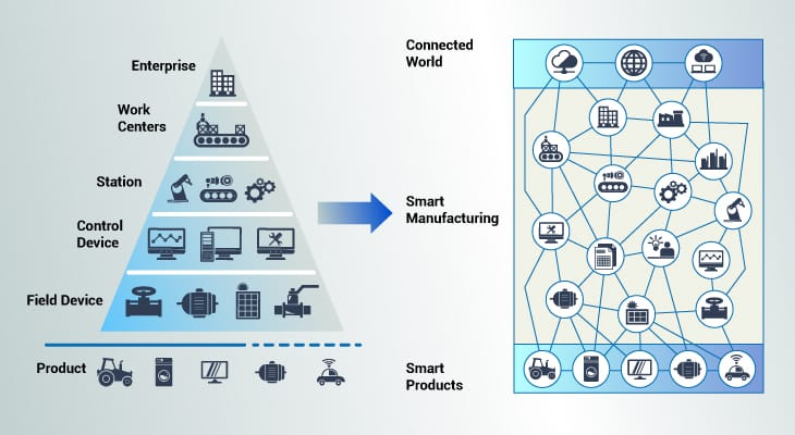 Fig. 4 Devices are connected to each other in smart manufacturing (Source: RAMI 4.0 © Platform Industry 4.0)