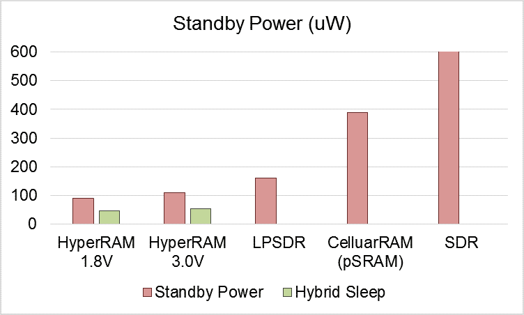 Fig. 2 The power consumption comparison between 64Mb HyperRAMTM, LPSDRM, pSRAM and SDR on Standby and Hybrid sleep mode (Source: Winbond)