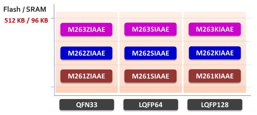 Fig. 1 The package differences between M26XZIAAE/M26XSIAAE/M26XKIAAE (Source: Nuvoton)