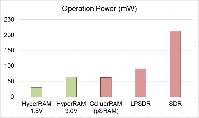 Fig. 3 The power consumption comparison between 64Mb HyperRAMTM, LPSDRM, pSRAM and SDR on Operation mode (Source: Winbond)