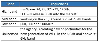 Table 1. bands and the related frequencies (Source: FCC)