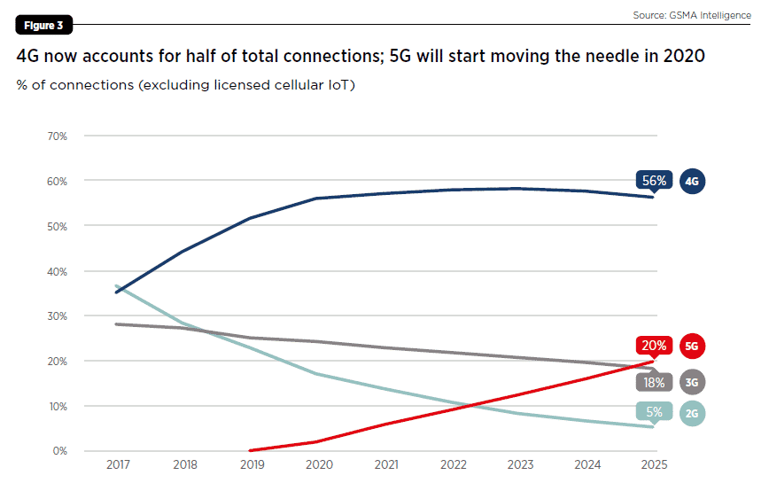 Fig. 2 2G, 3G, 4G and 5G connection distribution (Source: GSMA Intelligence)