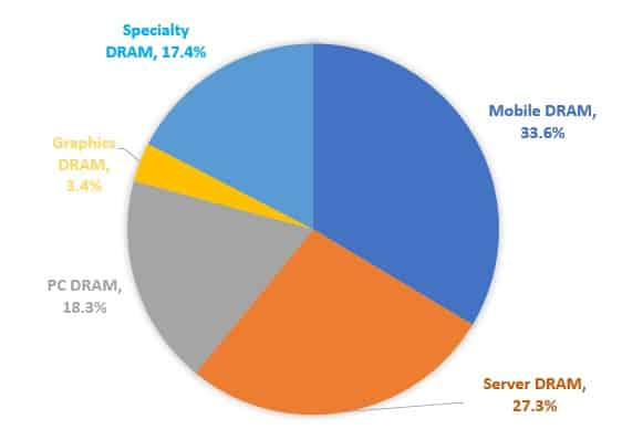 Fig. 1 Different DRAM segment market share by bit basis (Source: IHS)