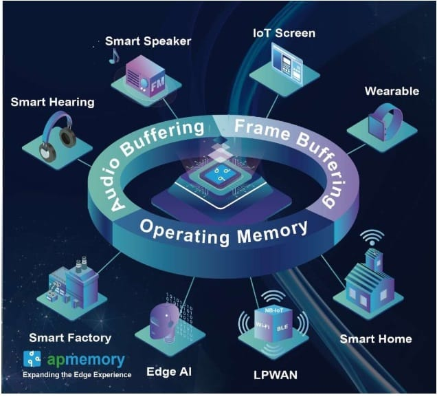 Fig. 2 Memory driving forces in IoT and embedded applications (Source: AP memory)