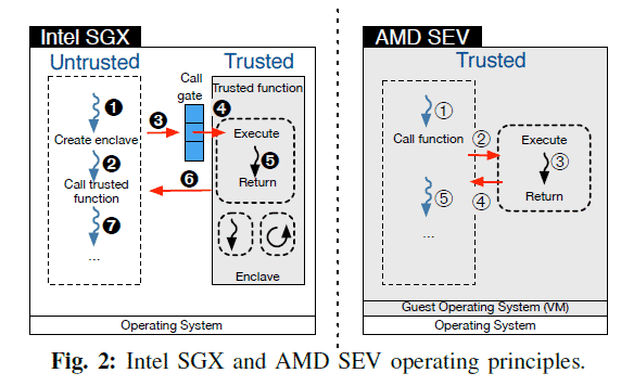 Fig. 1 Intel SGX and AMD SEV operating concepts (Source: 2018 IEEE; Security, Performance and Energy Trade-offs of Hardware-assisted Memory Protection Mechanisms)