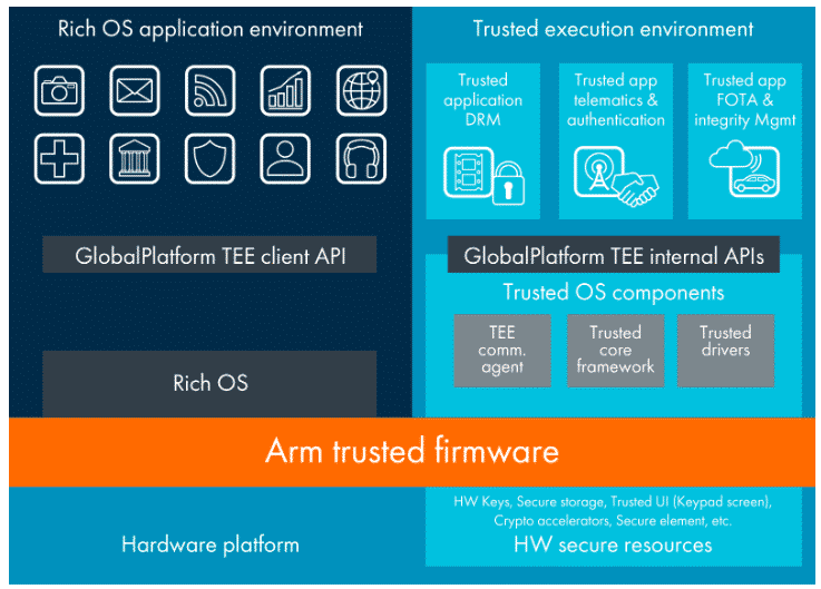 Fig. 2 TrustZone technology for Cortex-A microcontrollers (Source: arm)