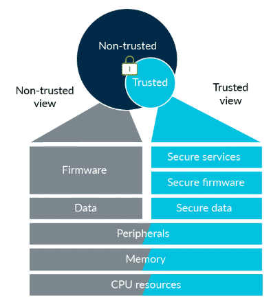 Fig. 3 TrustZone technology for Cortex-M microcontrollers (Source: arm)