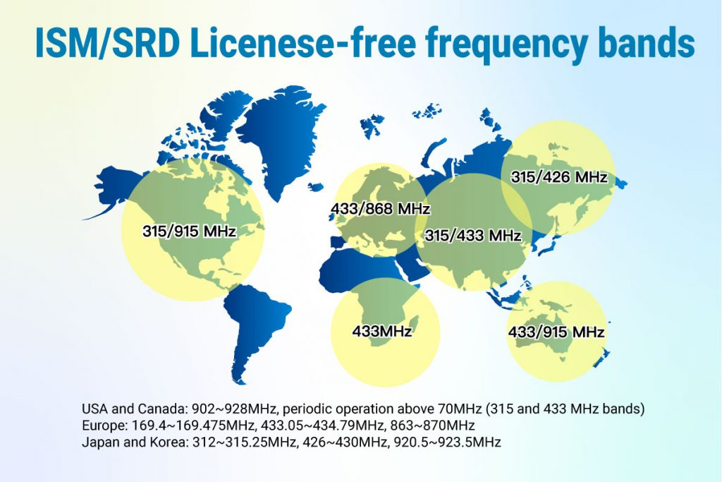 Fig. 1 ISM/SRD license-free frequency bands (Source: STMicroelectronics)