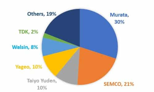 Fig. 1 MLCC market share from the main suppliers (Source: Caitong Securities, TechDesign)