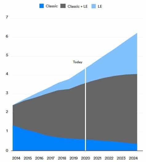 Annual Bluetooth device shipments (in billion units)