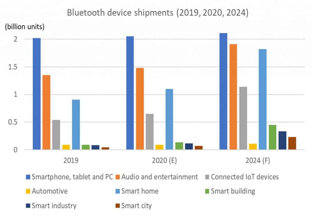 annual Bluetooth device shipments, by markets