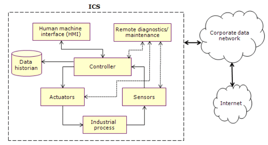 Fig. 1 Industrial control system architecture (Source: Citicus; ResearchGate)