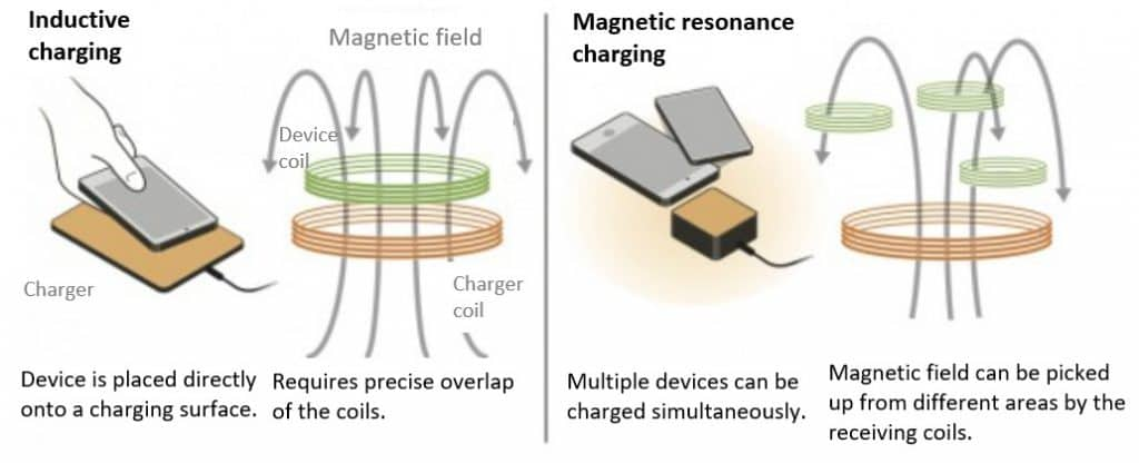 Fig. 3 The principle of inductive and resonance wireless charging (Source: Reuters)