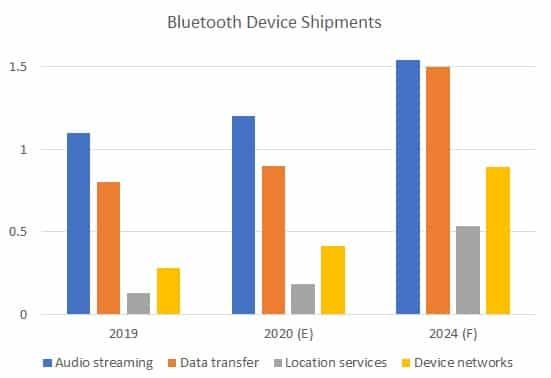 Fig. 1 2019, 2020(E) and 2024(F) annual Bluetooth device shipments, by solutions (Source: ABI Research, Bluetooth SIG)