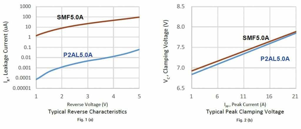 Fig. 1(a) Typical reverse characteristics: Leakage current versus Reverse voltage; Fig. 1(b) Typical peak clamping voltage: Clamping voltage versus Peak current (SMF is with traditional manufacturing process; P2AL is with EPI planar technology) (Source: PANJIT)