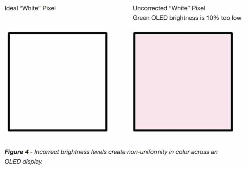 Fig. 1 Incorrect brightness levels create non-uniformity in color across an OLED display (Source: RADIANT VISION SYSTEMS)