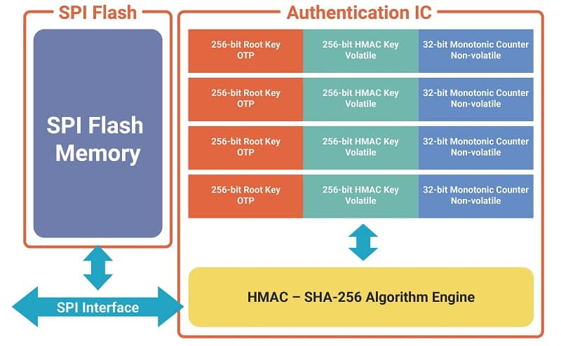 Fig. 1 Block diagram of authentication Flash W74M family (Source: Winbond)