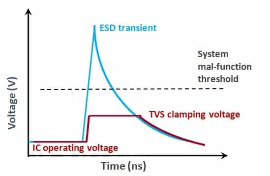Fig. 2 ESD pulse and clamping voltage before and after applying ESD devices