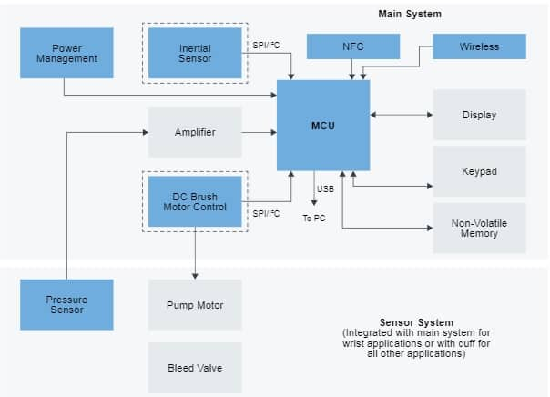 Fig. 3 The block diagram of a blood pressure monitor (Source: NXP)