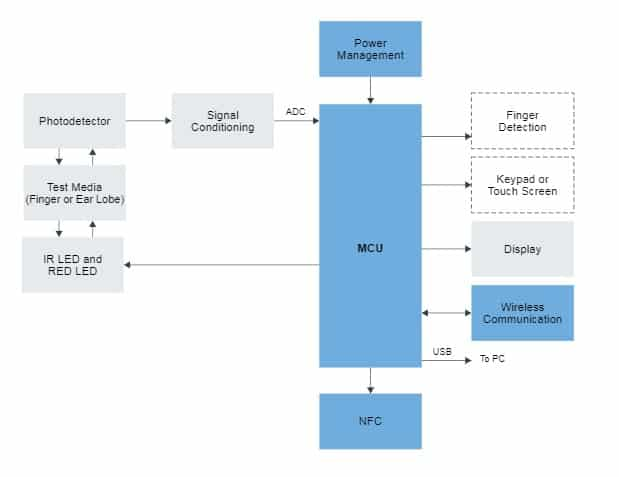 Fig. 2 The block diagram of a pulse oximeter (Source: NXP)