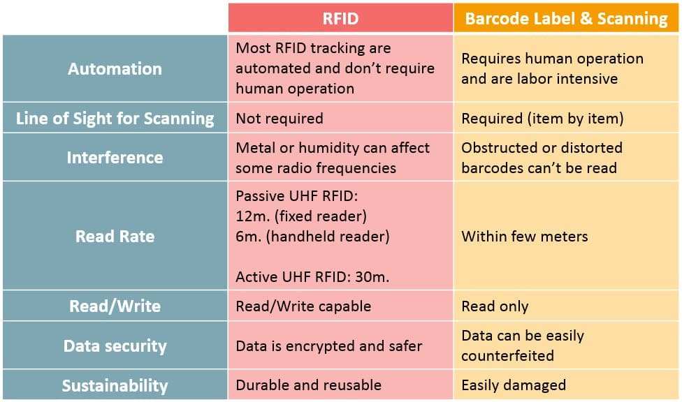 Advantages over Barcode