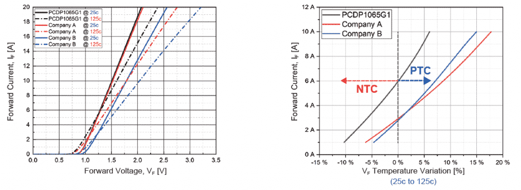Fig. 4 (a) Forward current IF versus Forward voltage VF at 25oC and 125oC; (b) Forward current IF versus VF Temperature variation; NTC: Negative Temperature Coefficient; PTC: Positive Temperature Coefficient (Source: PANJIT)
