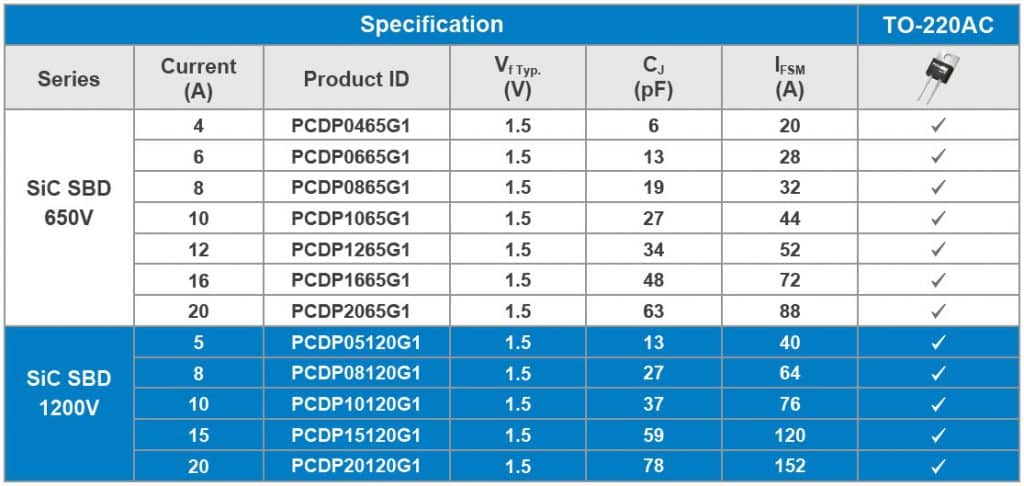 Table 1. Product list of SiC Schottky barrier diodes from PANJIT (Source: PANJIT)