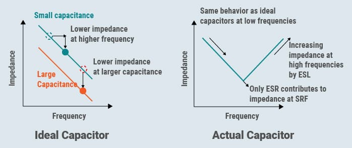Fig. 2 The impedance-frequency curve of (a) an ideal and (b) an actual capacitor (Source: Taiyo Yuden)